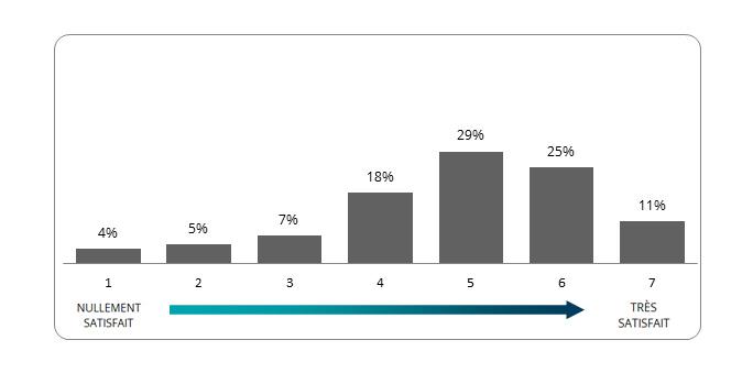 L'image montre un graphique à barres sur la satisfaction globale des répondants envers le Collège royal. Les réponses vont de 1 (nullement satisfait) à 7 (très satisfait). Au total, 4 % des répondants ont accordé un 1 au Collège royal, 5 % un 2, 7 % un 3, 18 % un 4, 29 % un 5, 25 % un 6 et 11 % un 7.