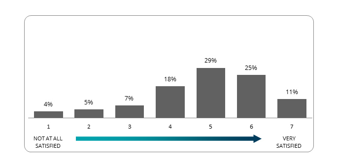 """The image depicts a bar graph tallying survey respondents' overall satisfaction with the Royal College. Responses range from 1 (not at all satisfied) to 7 (very satisfied). In total, 4% of respondents rated the Royal College a """"1"""", 5% picked """"2,"""" 7% said """"3,"""" 18% said """"4,"""" 29% said """"5,"""" 25% said """"6"""" and 11% said """"7."""""""