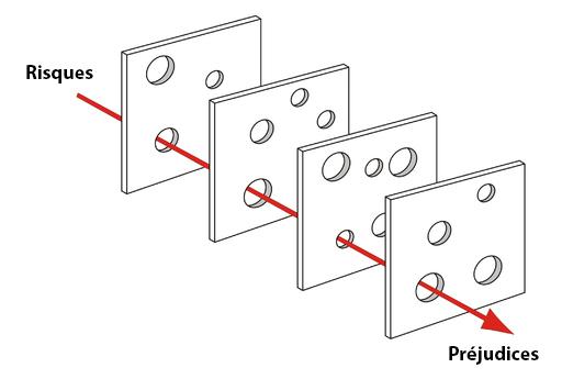 Le modèle des plaques de James Reason de la causalité de l'accident illustre que, bien que de nombreuses couches de protection soient disposées entre les risques et les accidents, il y a des défauts dans chaque couche qui peuvent permettre à l'accident de se produire. Ce modèle a été propose par Dante Orlandella and James T. Reason de l'Université de Manchester.